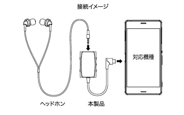 radius 推出 Android 智能手機專用的小型 DAC / 耳機放大器 RK-LCH61