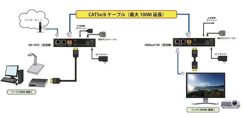 ADTECHNO 推出對應 4K / 60p 的 HDMI 延長器