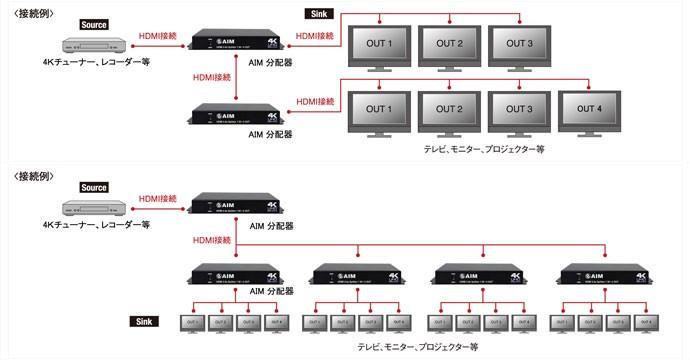 AIM 推出對應 HDCP 2.2 及 4K / 60P 的小型 HDMI 分線器