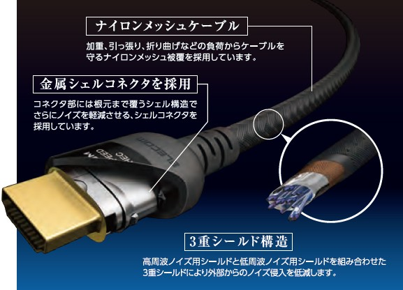 ELECOM 推出對應 4K / Ultra HD,頻寛達 18Gbps 的 HDMI 線材