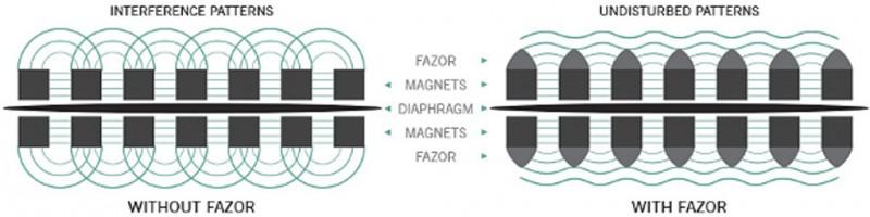 Lightning 數碼連接方案  全新數碼平面單元耳筒 EL-8 Titanium