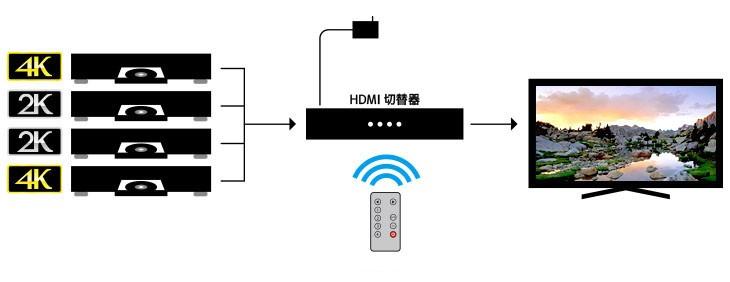 RATOC Systems 推出具升頻功能的 HDMI 選擇器 REX-HDSW41-4K