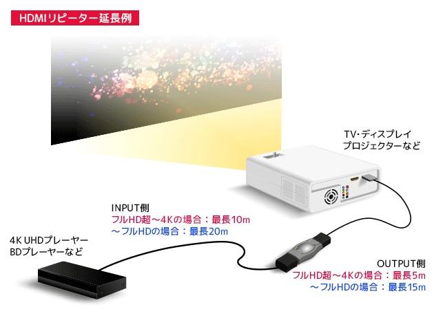 達距離連接救星,RATOC Systems 推出對應 4K / 60P 的 HDMI 延長器