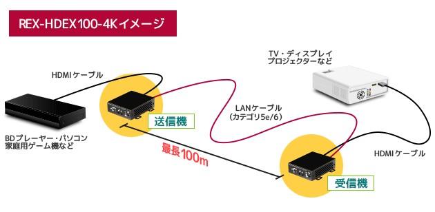 100米好手,RATOC Systems 推出 HDMI 延長器 REX-HDEX100-4K