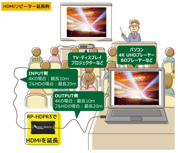RATOC Systems 推出全新 4K HDMI 中繼延長器 RP-HDRP3