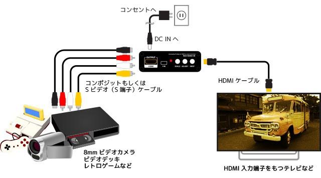 舊器材救星,RATOC Systems 推出對應 4K / 60P 輸出的影像轉換器 REX-AV2HD-4K