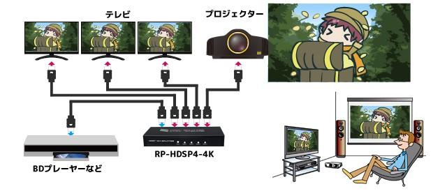 RATOC Systems 推出全新四輸出 4K HDMI 分線器 RP-HDSP4-4K