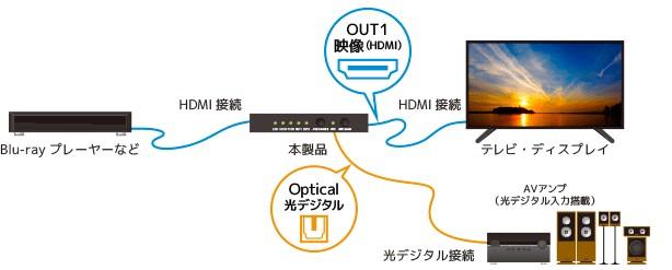 RATOC Systems 推出對應 4K 的 HDMI 聲畫分離器 RS-HD2HDA-4K