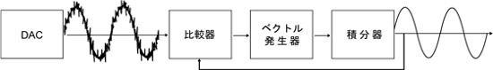 集外觀與優越音色於一身 Onkyo C-755 CD 播放機