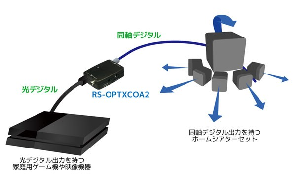 RATOC Systems 推出全新光纖 / 同軸數碼轉換器 RS-OPTXCOA2