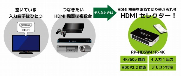 RATOC Systems 推出四入一出 4K 選擇器 RP-HDSW41R-4K