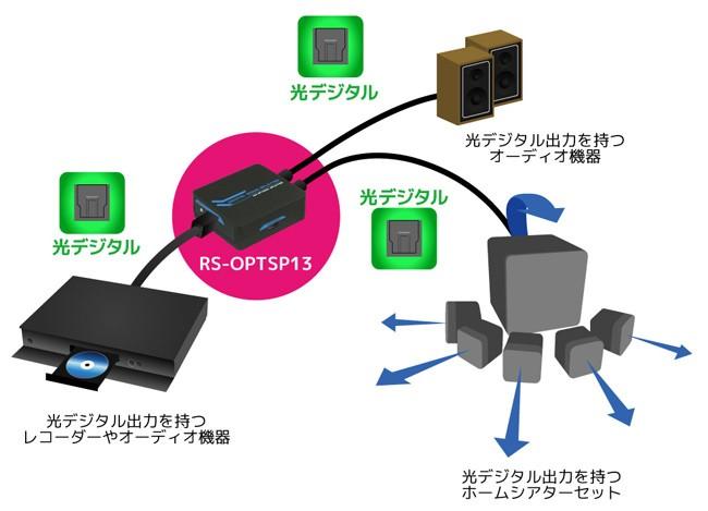 RATOC Systems 推出一入三出的光纖分線器 RP-OPTSP13