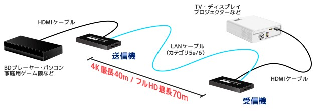 長距離連接好幫,RATOC Systems 推出對應 4K / 60P 的 HDMI 延長器 RS-HDEX40-4K