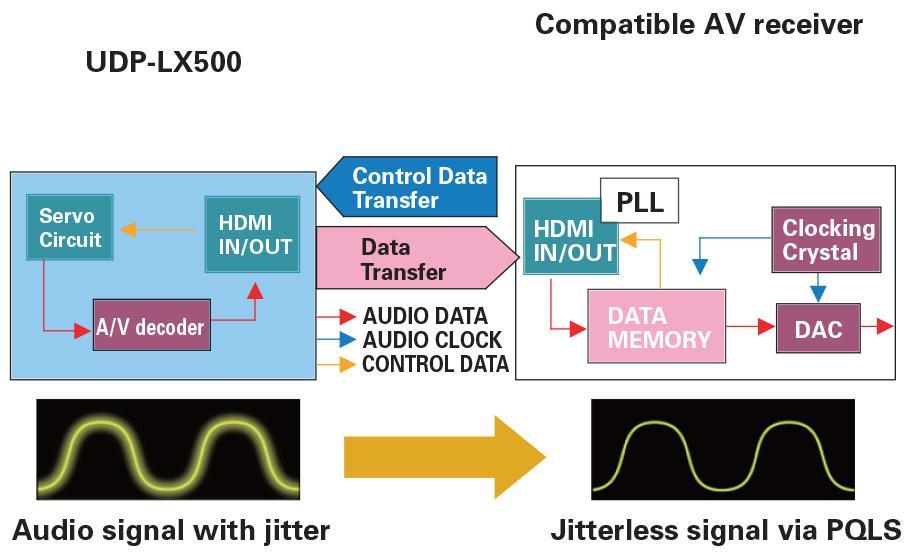 Pioneer UDP-LX500 4K UHD 藍光影碟播放機