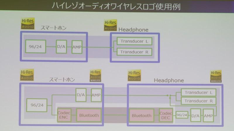 日本音頻協會宣布將於本年內進行 Hi-Res Audio Wireless 認證
