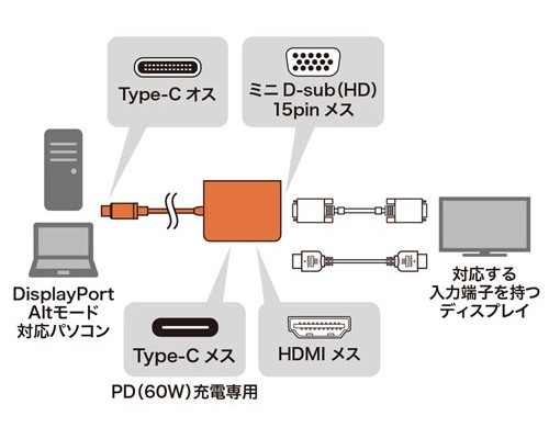 Sanwa Supply 推出全新 USB-C > HDMI / VGA 轉換器 AD-ALCHV