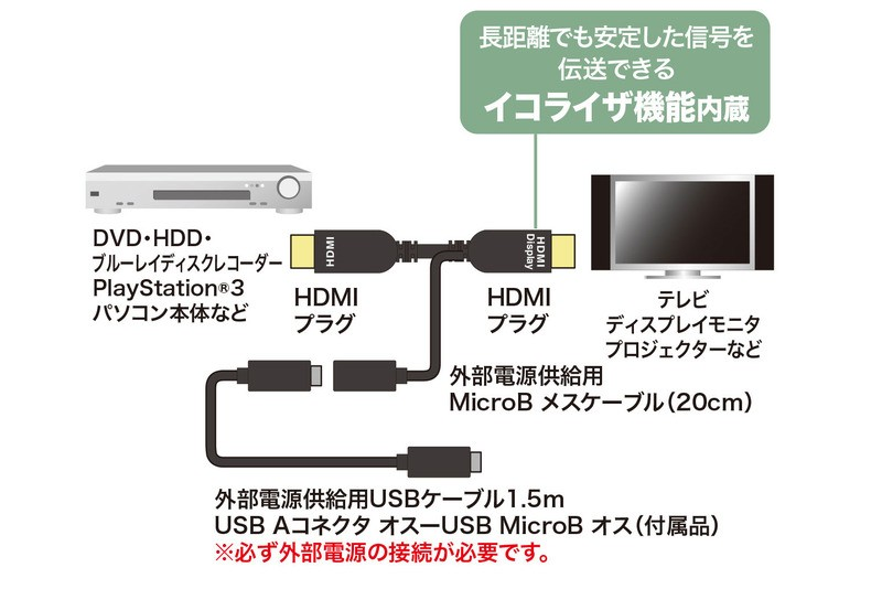 USB 供電,SANWA SUPPLY INC 推出長距離 HDMI 線材 KM-HD20-APR 系列