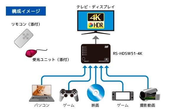 輕鬆切換 4K 影像, RATOC Systems 推出兩款全新 4K 選擇器