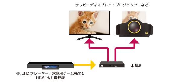 4K 影像同時輸出, RATOC Systems 推出兩款全新分線器
