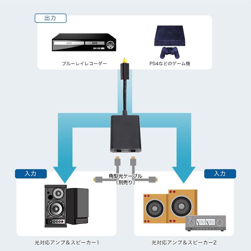 THANKO 推出一入二出 TOS 光纖分線器 OPTCHA3E