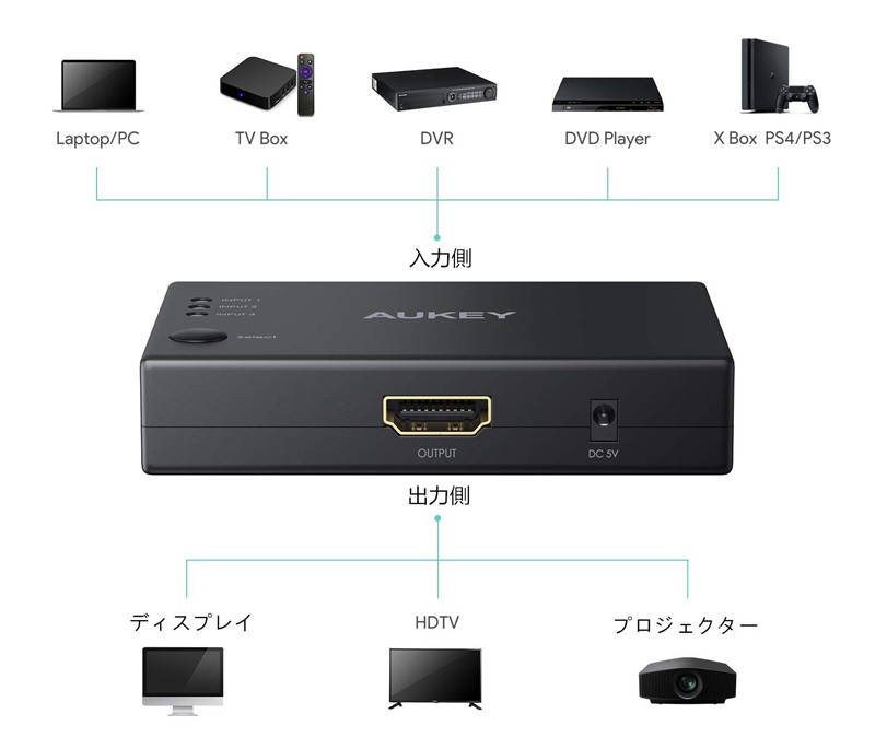 AUKEY 推出全新三入一出 HDMI 分線器 HA-H15