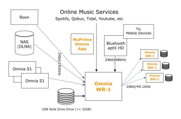 NuPrime 推出全新無線串流播放機 Omnia WR-1
