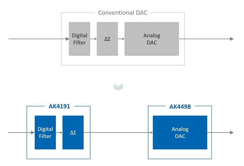 AKM 推出全新音響用高階解碼晶片 AK4498 + AK4191