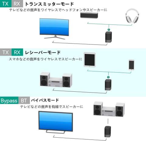 AUKEY 推出全新兼容 aptX LL 的藍牙收發器 BR-O8