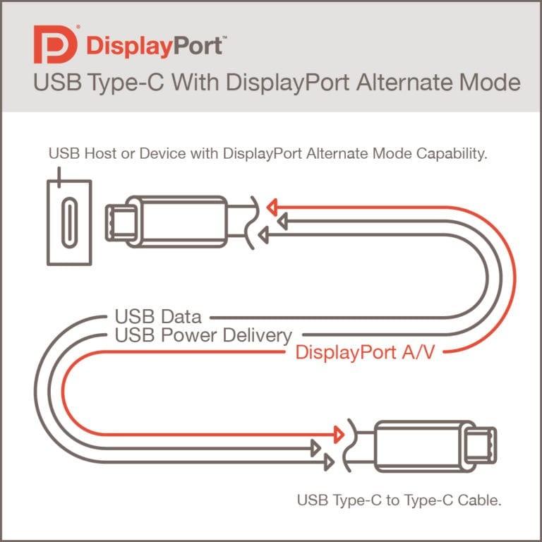 16K 影像傳送,USB4 提供對 DisplayPort 2.0 完整支援
