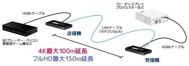 100m 長距離傳輸無難度,RATOC Systems 推出 4K HDMI 延長器 RS-HDEX100-4K
