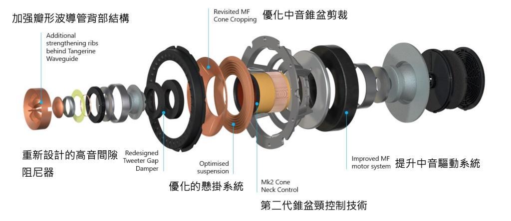 全球首款應用革命性 Metamaterial Absorption Technology 揚聲器