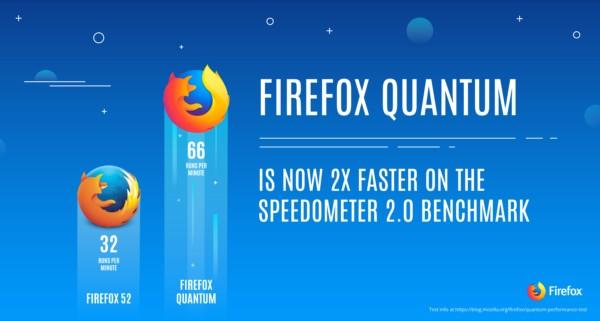Mozilla 推出新瀏覽器 Firefox Quantum